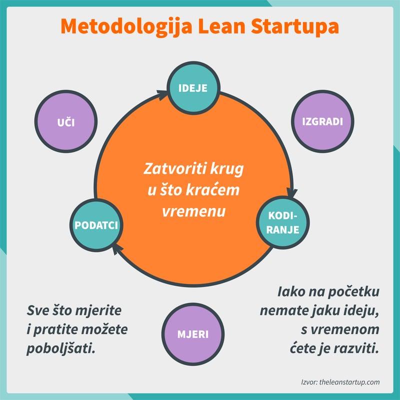 Lean Startup Methodologija
