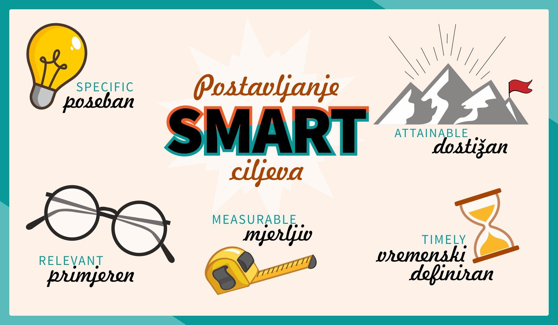 Postavljanje SMART ciljeva